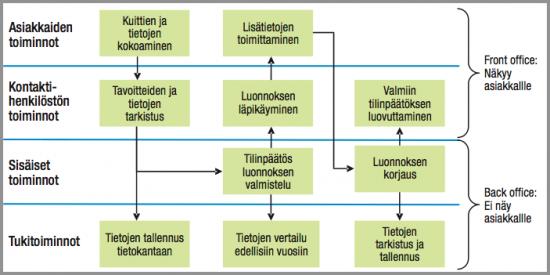 Lähde: Jaakkola, Orava ja Varjonen, Palvelujen tuotteistamisesta kilpailuetua - Opas yrityksille, Tekes, 2009.