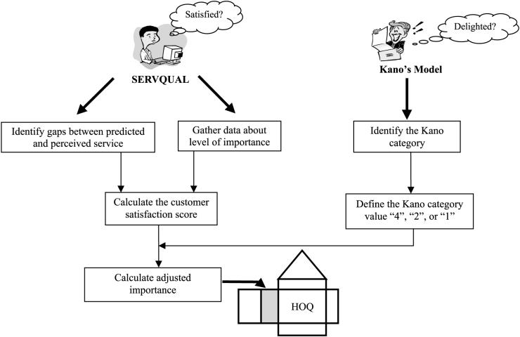 SERVQUAL & KANO MODEL
